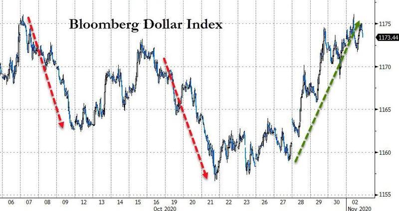 汇市或陷入选举乱流期!大选后仍将是美元空头唱主角?_外汇交易 套利