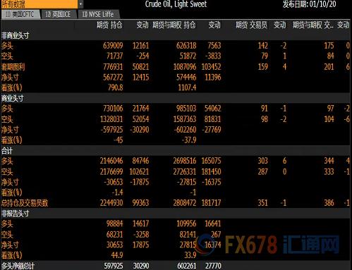 CFTC持仓解读:美元看多意愿升温 黄金看多意愿降温