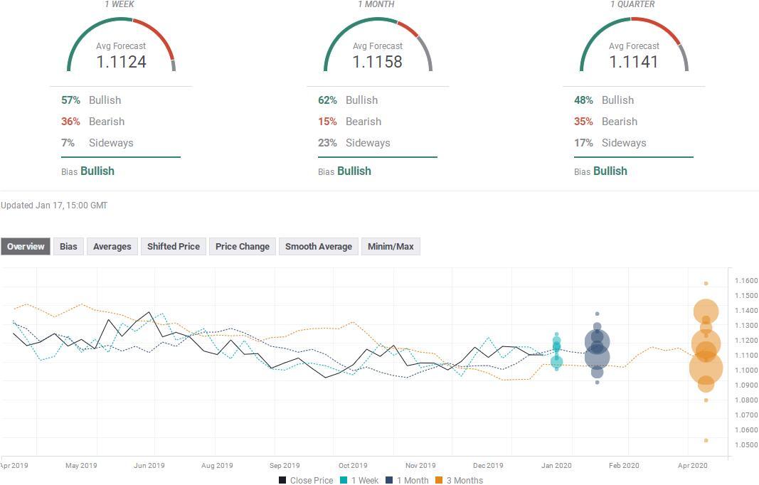 外汇投资者必看!七大货币对本周最新汇率预测-AMD