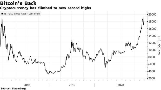 直逼2万美元!比特币打破2017年纪录 创下历史新高 福汇外汇