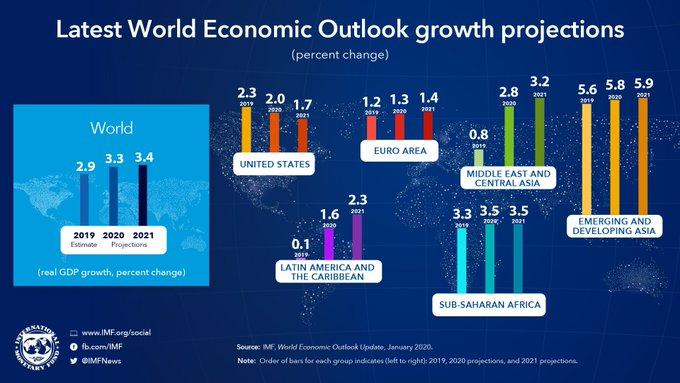 特朗普瞎忙?IMF调高中国经济增长预估 调降美国预估_外汇网站