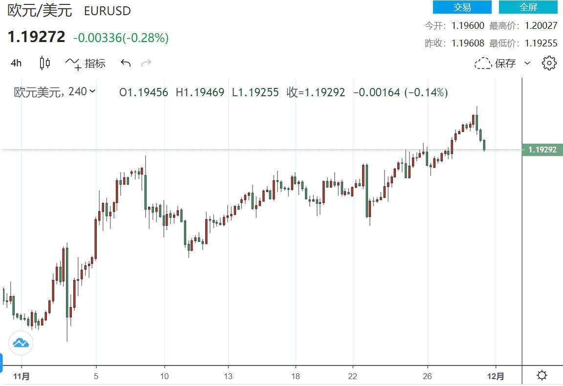 风向再逆转美元反弹 欧元/美元跌下1.2心理关口+外汇经纪商排行榜