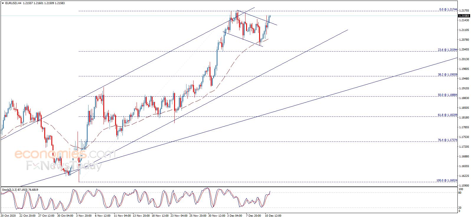 欧元、英镑、日元和黄金最新日内交易分析,怎样炒外汇