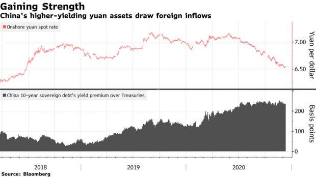 海外资金快速流入引发人民币升值担忧,网上外汇