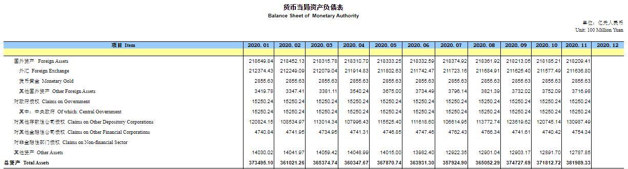 央行:11月末外汇占款为21.2万亿元 环比增加59.3亿元_Avatrade