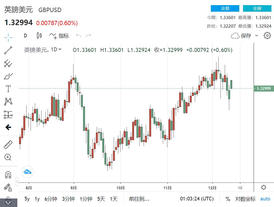 英国和欧盟同意延长贸易谈判 提供英镑早期支撑扭转下跌趋势_ 外汇110