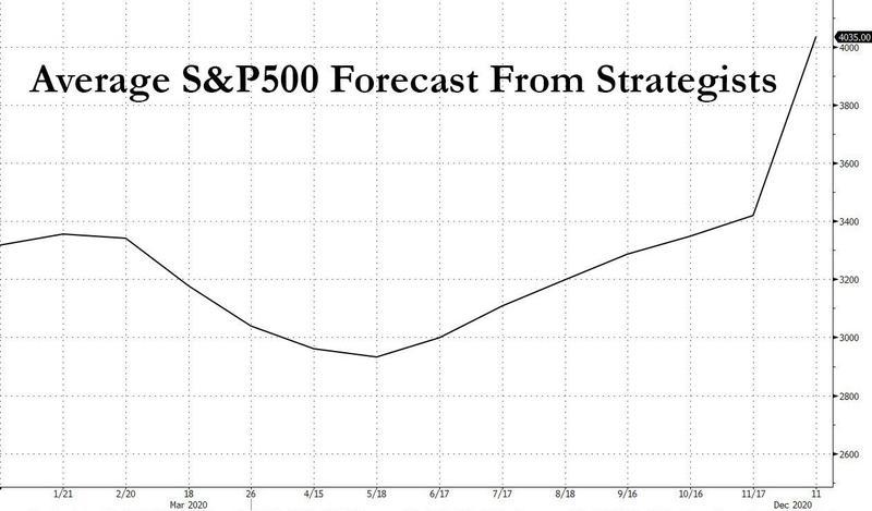 美国银行:2021年可能掀起滔天巨浪的五件大事+IG Markets