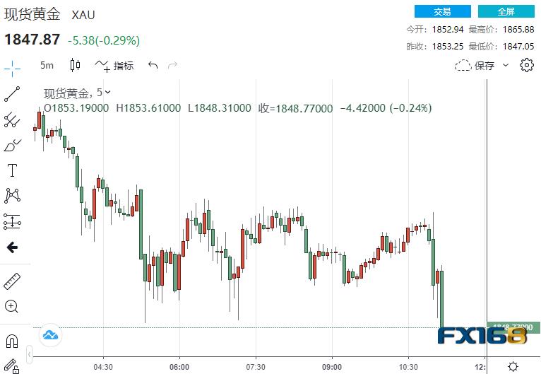 """美联储利率决议果真成美元""""救星"""" 黄金两分钟成交逾3.7亿美元_外汇投资入门"""