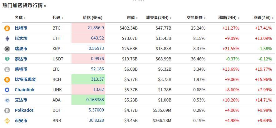 攻破21000美元!比特币又现开挂行情 资管巨头扬言将涨到40万|中国外汇超市网