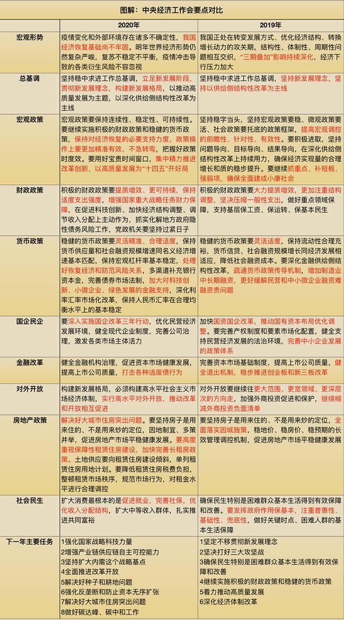 超全!中央经济工作会议在京举行 十大看点解析|fxdd外汇