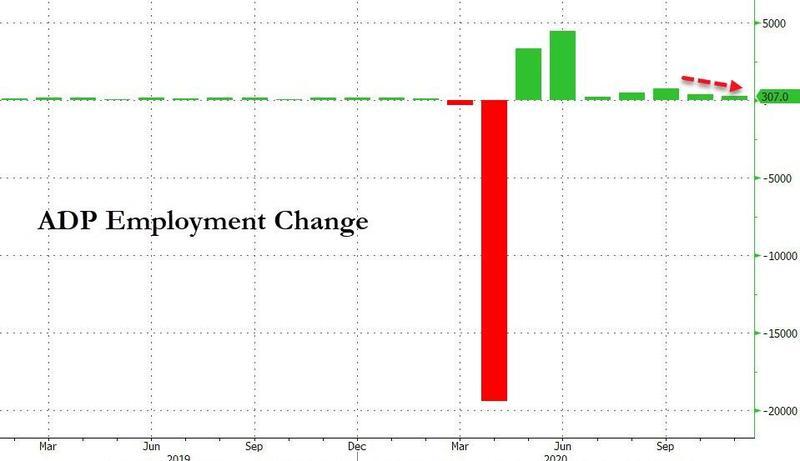 美国11月ADP就业人数不及预期!劳动力市场有所降温,外汇模拟交易平台