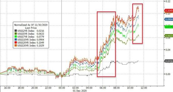 此时空头绝迹是何预兆?追涨美股还是黄金?, 外汇天眼