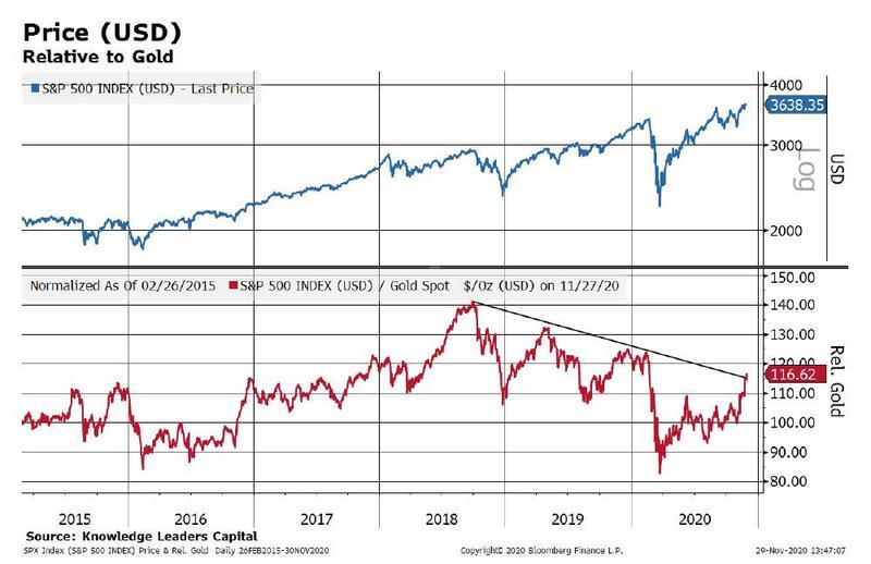 在此背景下,KLC认为,美股的下一步是下跌,而黄金会上涨,原因有两个: