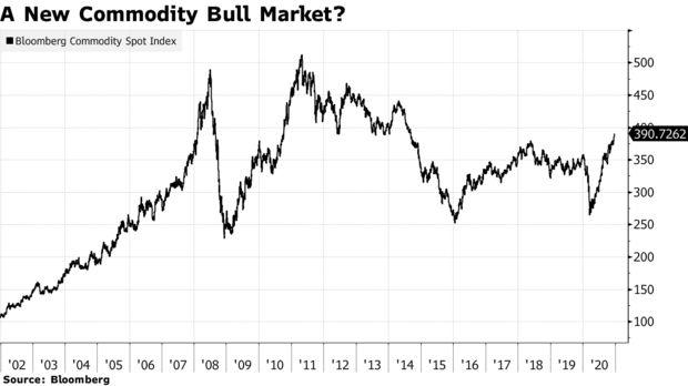"""新牛市将堪比本世纪头十年?华尔街""""各路神仙""""盯上了大宗商品,CMC Markets"""