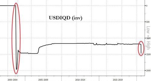 实在扛不住经济滑坡了!伊拉克宣布一次性货币贬值约20%,Finotec