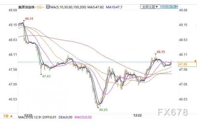 (上图为美国WTI2月原油期货价格日内分时图,图上时间为美国东部时间;图片来源:汇通财经)