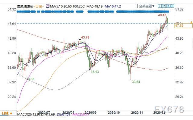 (上图为美国WTI2月原油期货价格最近一年的日线蜡烛图,图上时间为美国东部时间;图片来源:汇通财经)