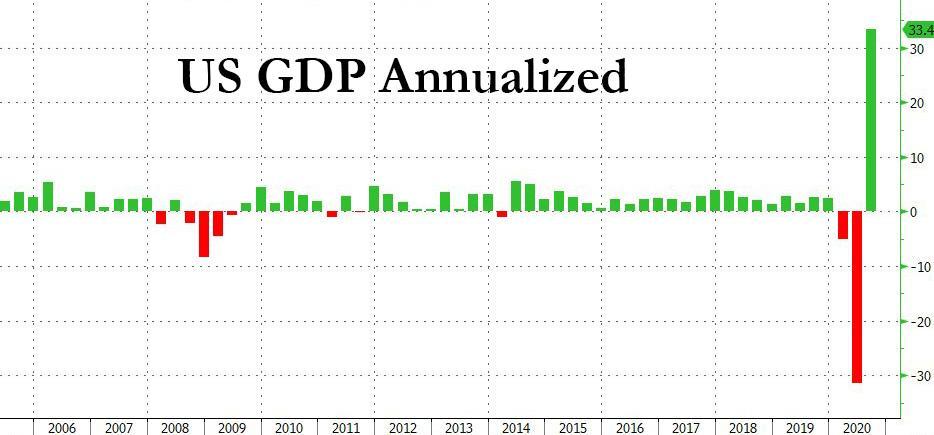 创纪录下滑后反弹 美国三季度实际GDP增速终值高于预期-Exness开户