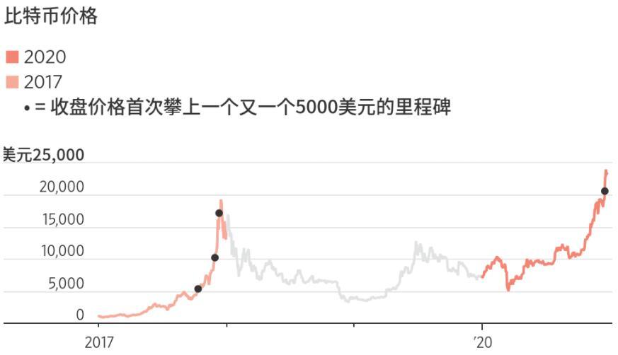 暴跌并未如期而至!比特币本轮涨势持续时间已超过往峰值_IG Markets