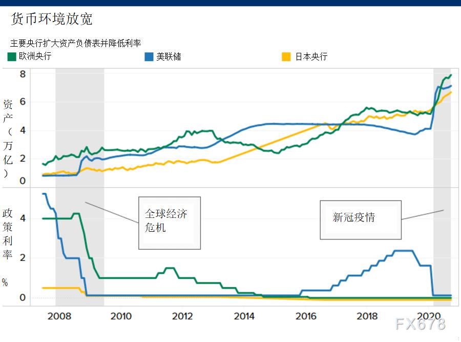(美联储(FED)、欧洲央行(ECB)和日本央行(BOJ)资产负债表和政策利率图表)