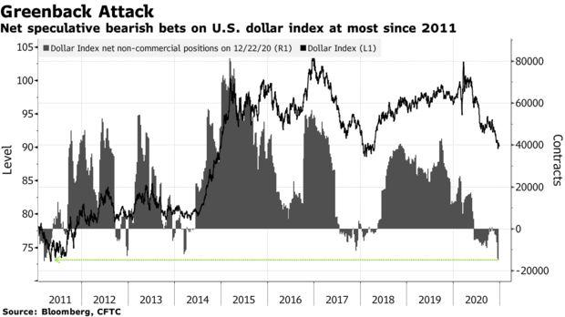 美元延续跌势创多年新低 投资人押注明年经济强劲复苏|外汇交易软件