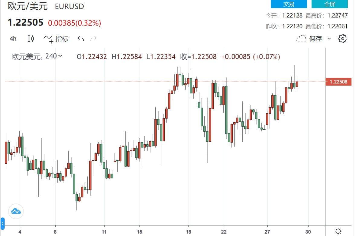 美元回落恐跌破90 欧元/美元刷新年度高点1.2275+外汇模拟交易软件