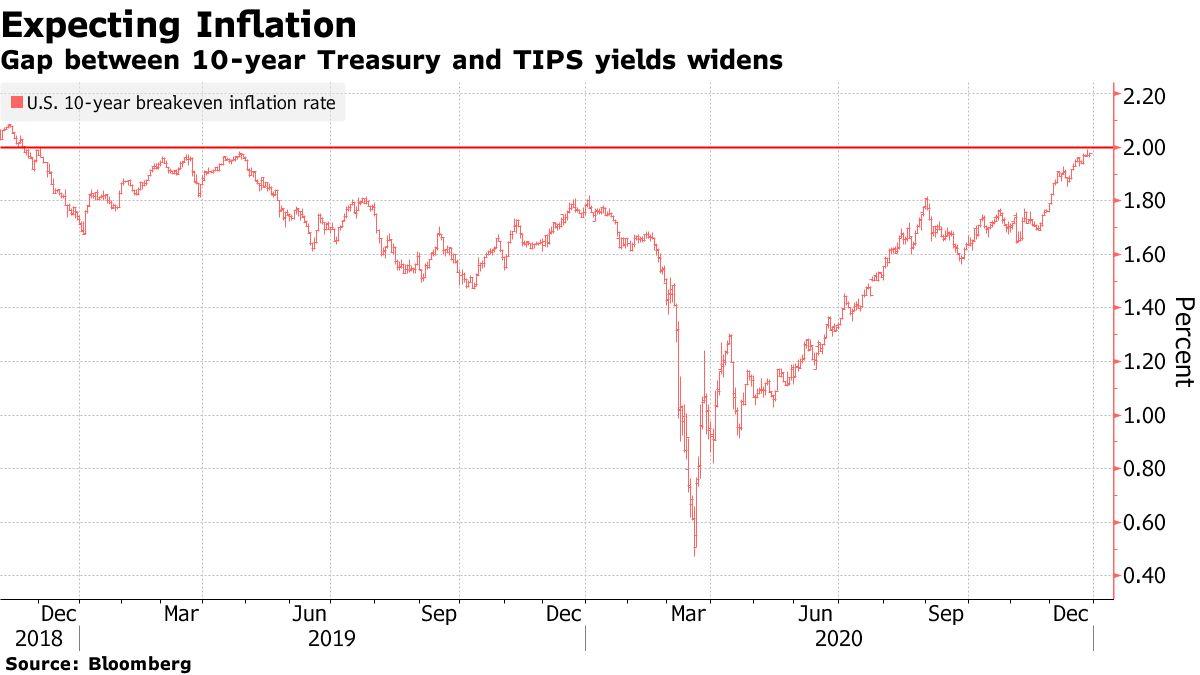 交易员两年内首次押注通胀将回升到2%_外汇交易平台排名