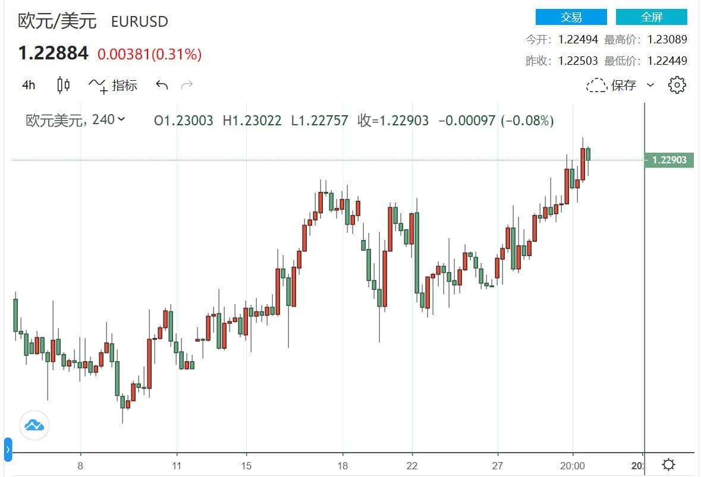 欧央行官员再发声 欧元/美元在年度高点附近盘整,外汇沙龙