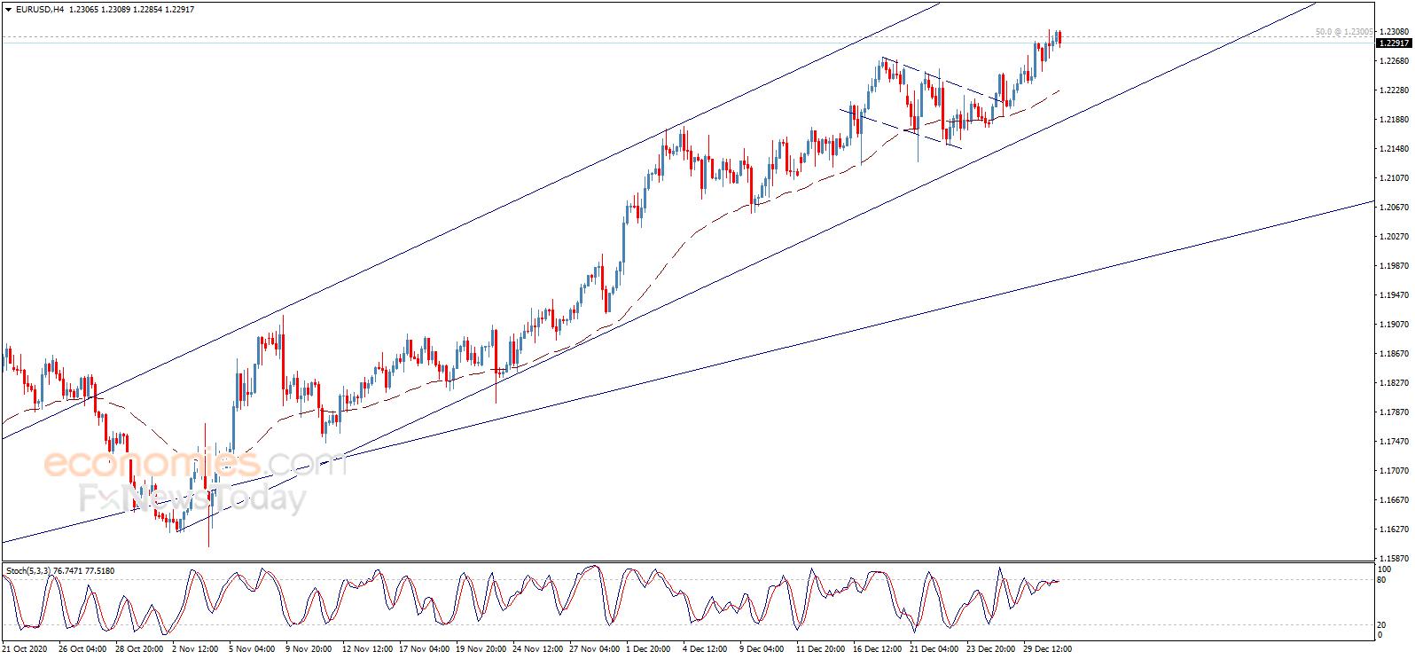 欧元、英镑、日元和黄金最新日内交易分析,外汇图表