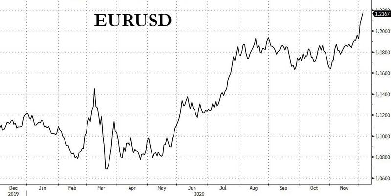那么嚣张?明知欧洲央行下周要放大招 多头照样追涨欧元!, 外汇交易技巧