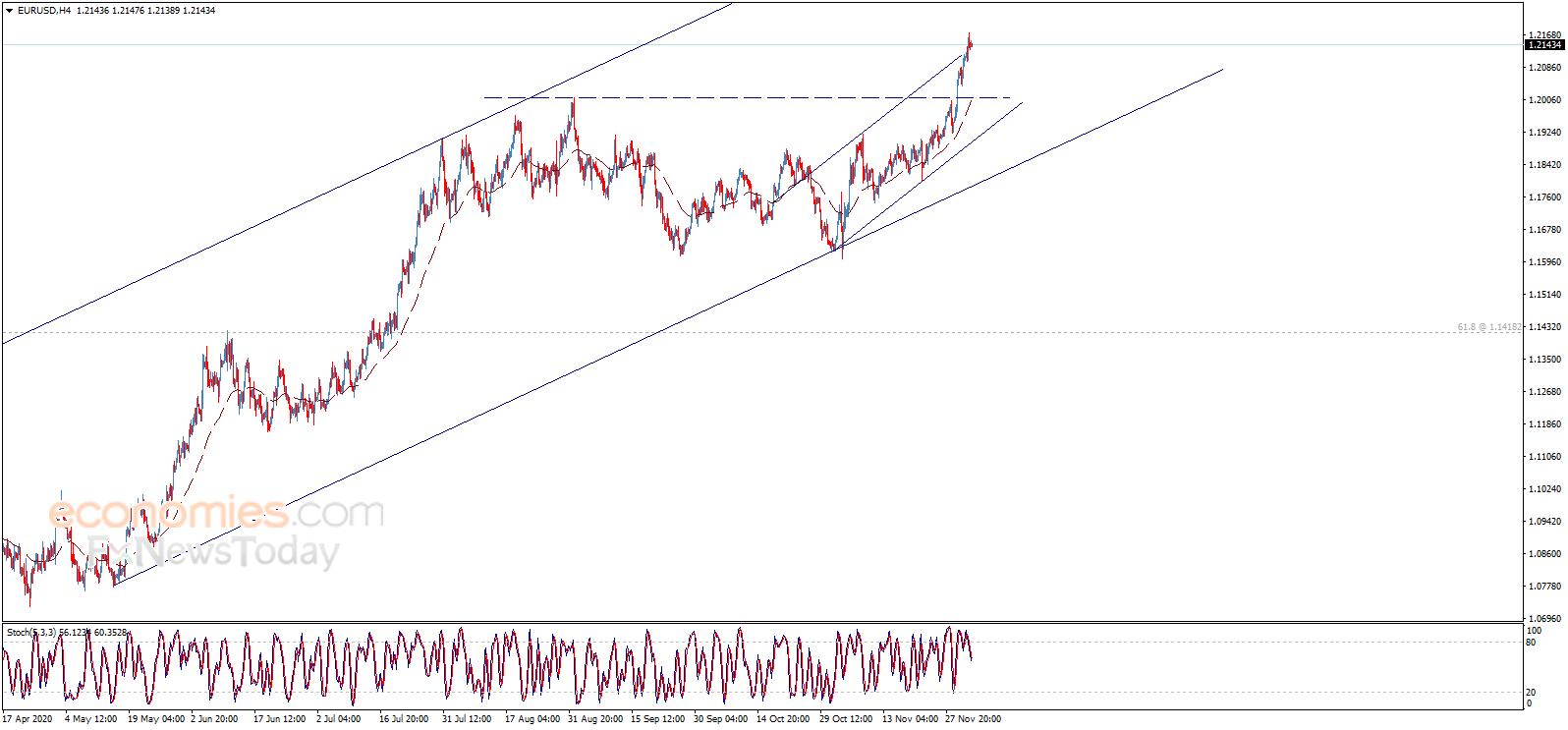 欧元、英镑、日元和黄金最新日内交易分析+在线外汇交易平台