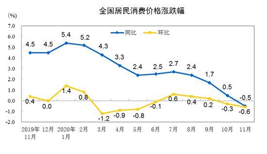 2009年以来首次转负!中国11月CPI转为同比降0.5%-外汇交易指标