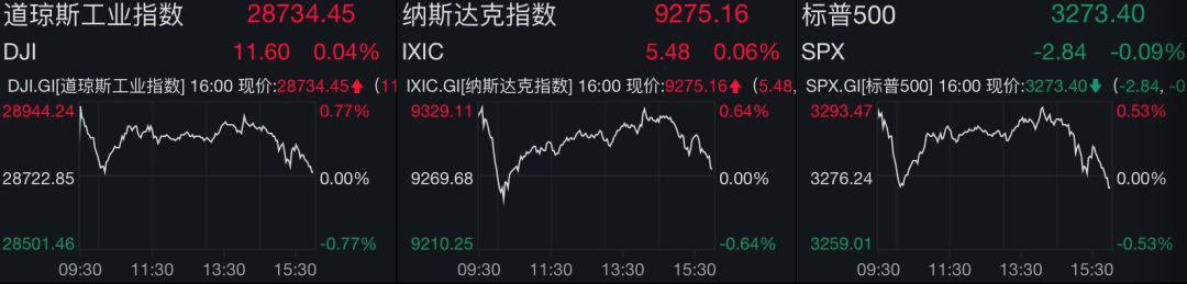 鲍威尔暗示制造业依旧疲软 美股下挫黄金飙升|汉唐证券
