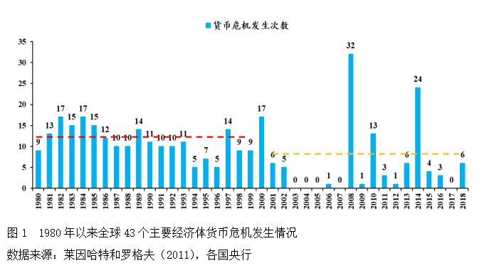 中国外汇:新世纪以来60个经济体货币危机研究,mt4平台交易时间