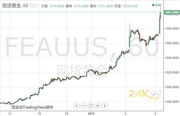 报复!伊朗最新行动吓惨市场 黄金1800美元可期?,外汇返佣选外汇果