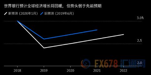 全球经济复苏前景遭动摇!市场押注美元贬值?