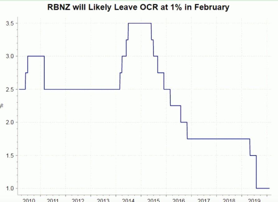 经济乐观迹象乍现但风险依存 新西兰联储本周料维稳,外汇平台有哪些