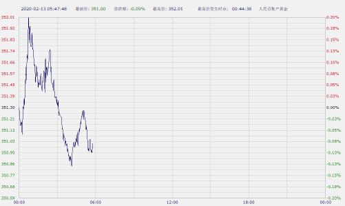 美元怒破99大关 纸黄金纸白银周四亚市早盘双双下跌
