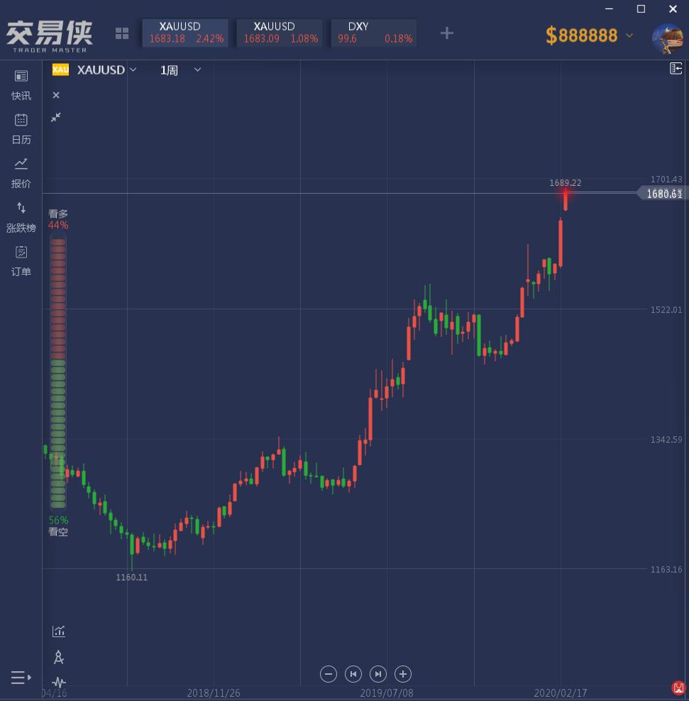 成功抓住黄金500美元涨幅的交易员:小心多头陷阱
