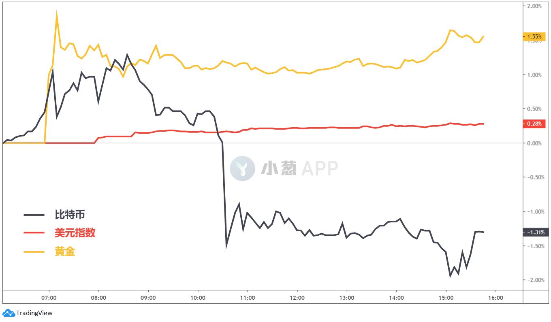 当真正的危机到来时 避险新贵比特币却惨遭遗忘|比特币_LibraNews_LibraNews网