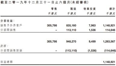 净利润再跌六成,时代集团控股(01023)创8年上市的股价新低