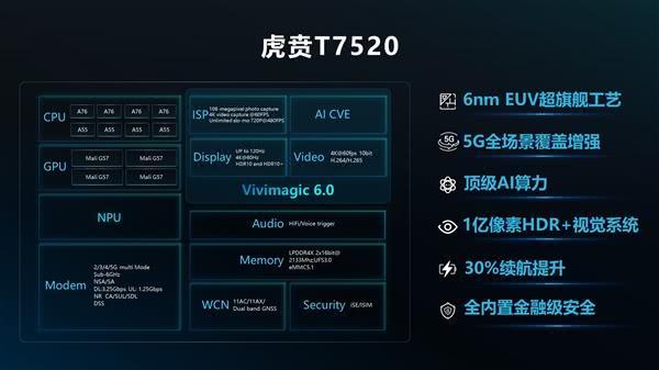 超越高通华为!又一国产手机处理器发布:全球首发6纳米工艺!