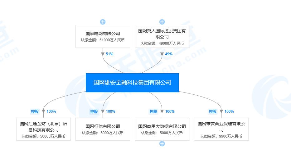 国网雄安金融科技集团再扩版图:全资设立商业保理子公司