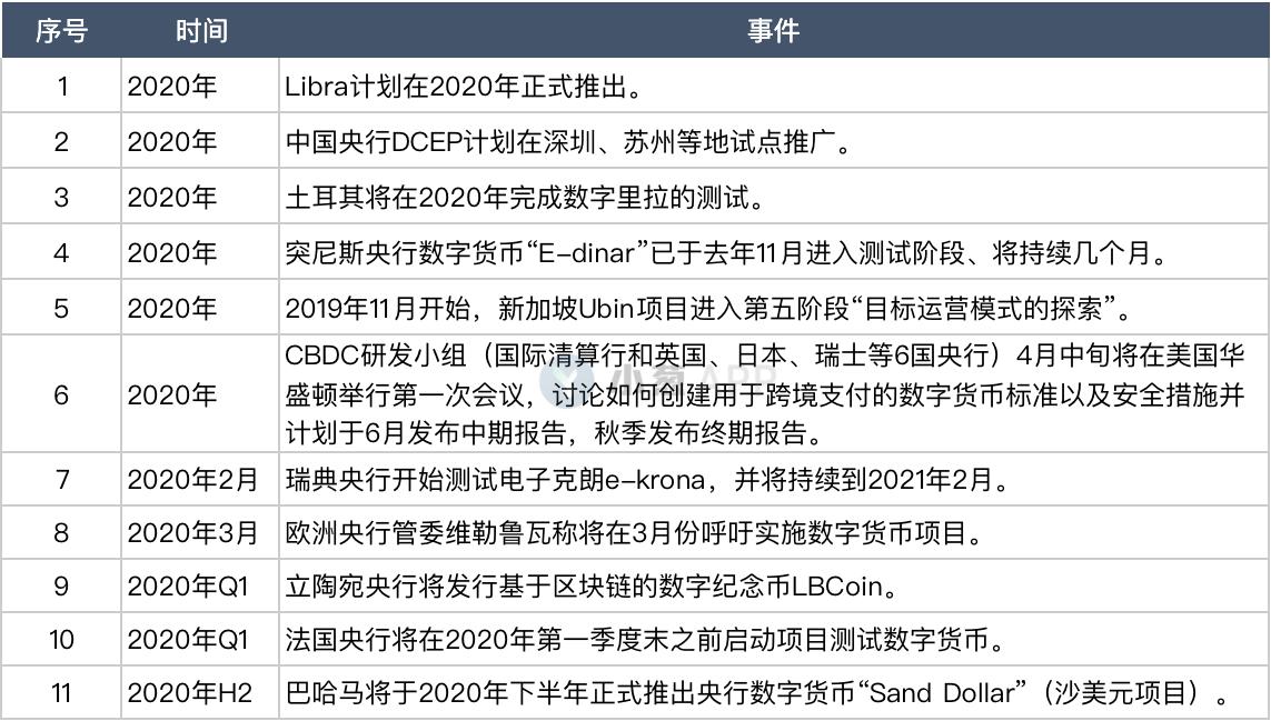 30国央行数字货币最新进展盘点:全球共振模式已开启? 央行_LibraNews_LibraNews网