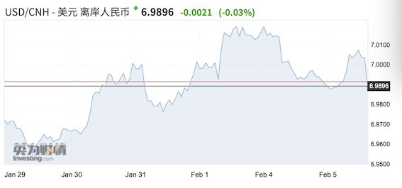 疫情影响减弱人民币企稳 新兴市场货币酝酿反弹+外汇110网