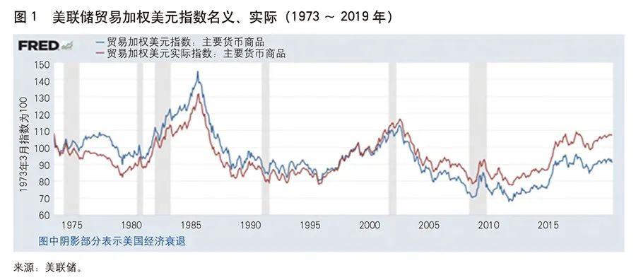 专家解读:美元汇率变动因素分析|铸博皇御贵金属