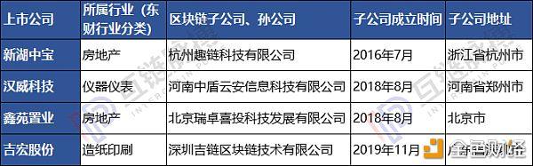 23家上市公司区块链子公司调查:4家已现发育不良|新冠肺炎_LibraChina_LibraChina