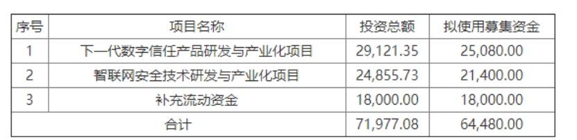 区块链成上市公司再融资热点 不到1个月8家增发涉链|区块链_LibraNews_LibraNews网