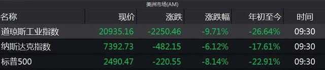 美股三熔回应联储二度降息 宽松潮下中国央行定力足_万致外汇