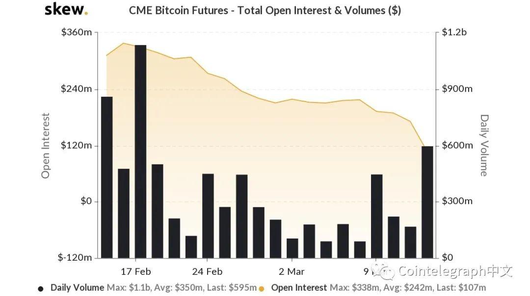 比特币CME期货交易量下降——机构跳船了吗? 比特币_LibraNews_LibraNews网